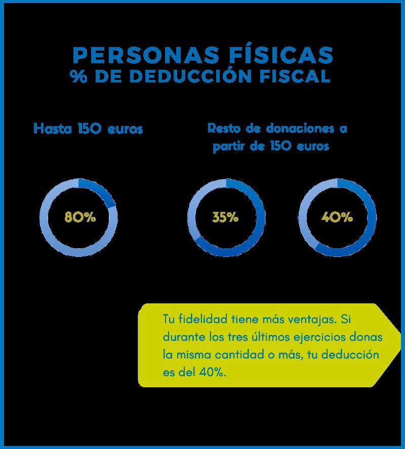 Incentivos fiscales por donación personas físicas