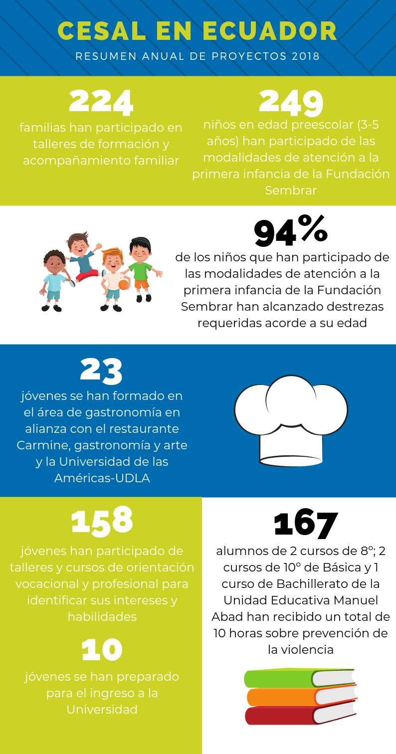 Cesal en Ecuador 2018