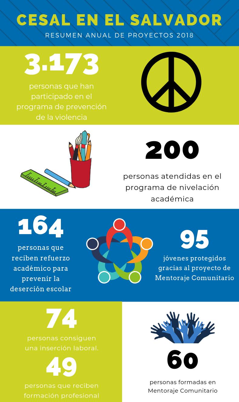 Logros CESAL El Salvador 2018
