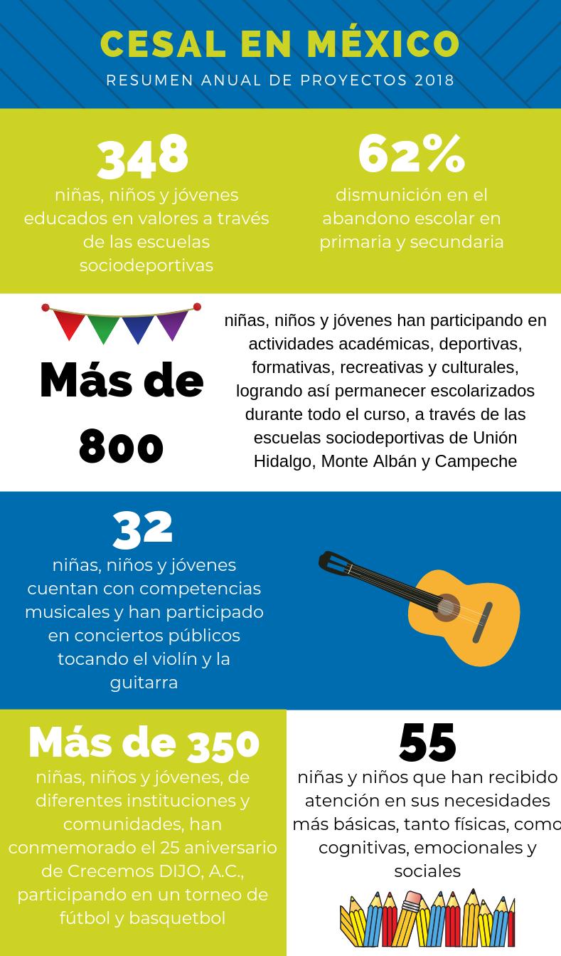 CESAL en México 2018