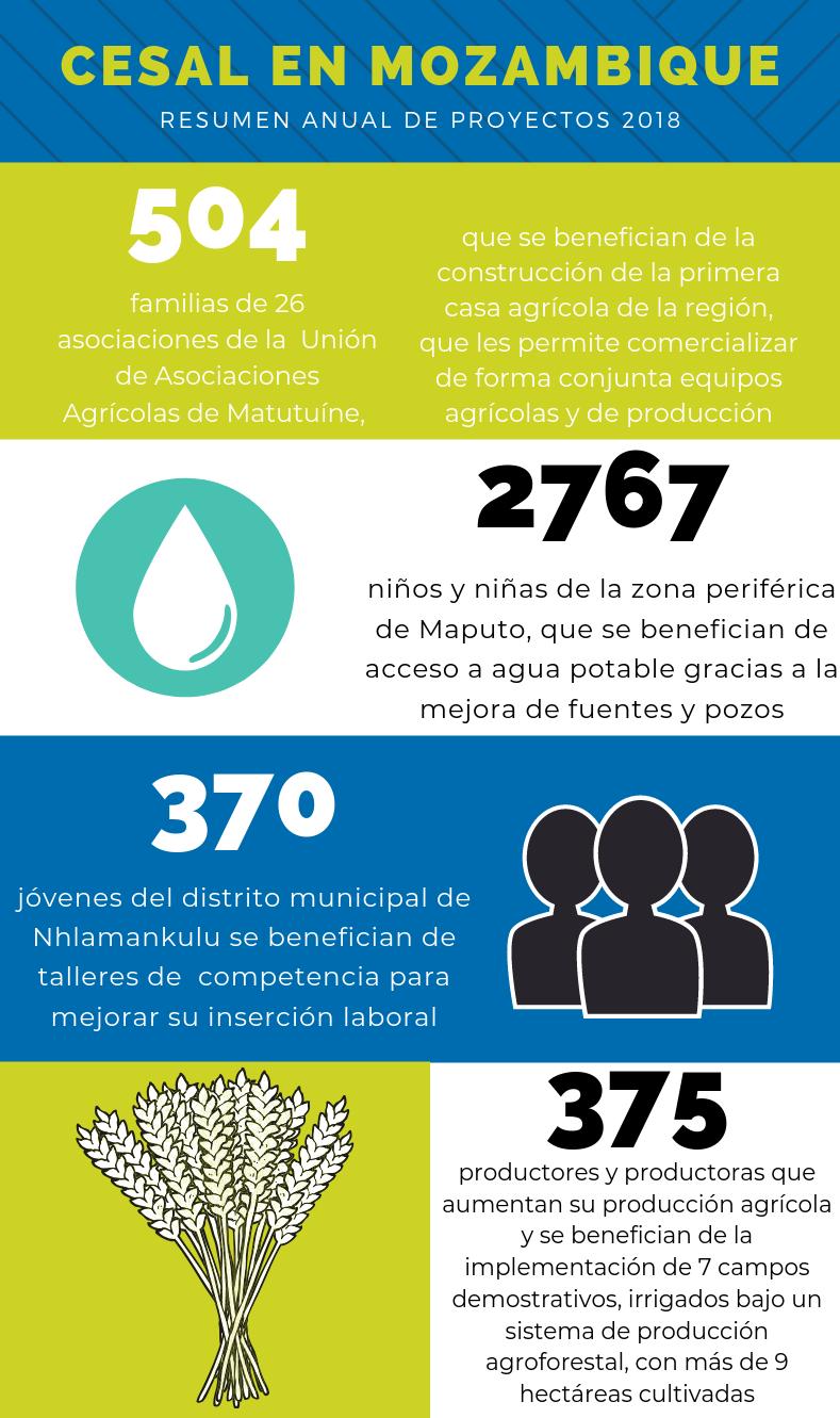 CESAL Mozambique actividades 2018