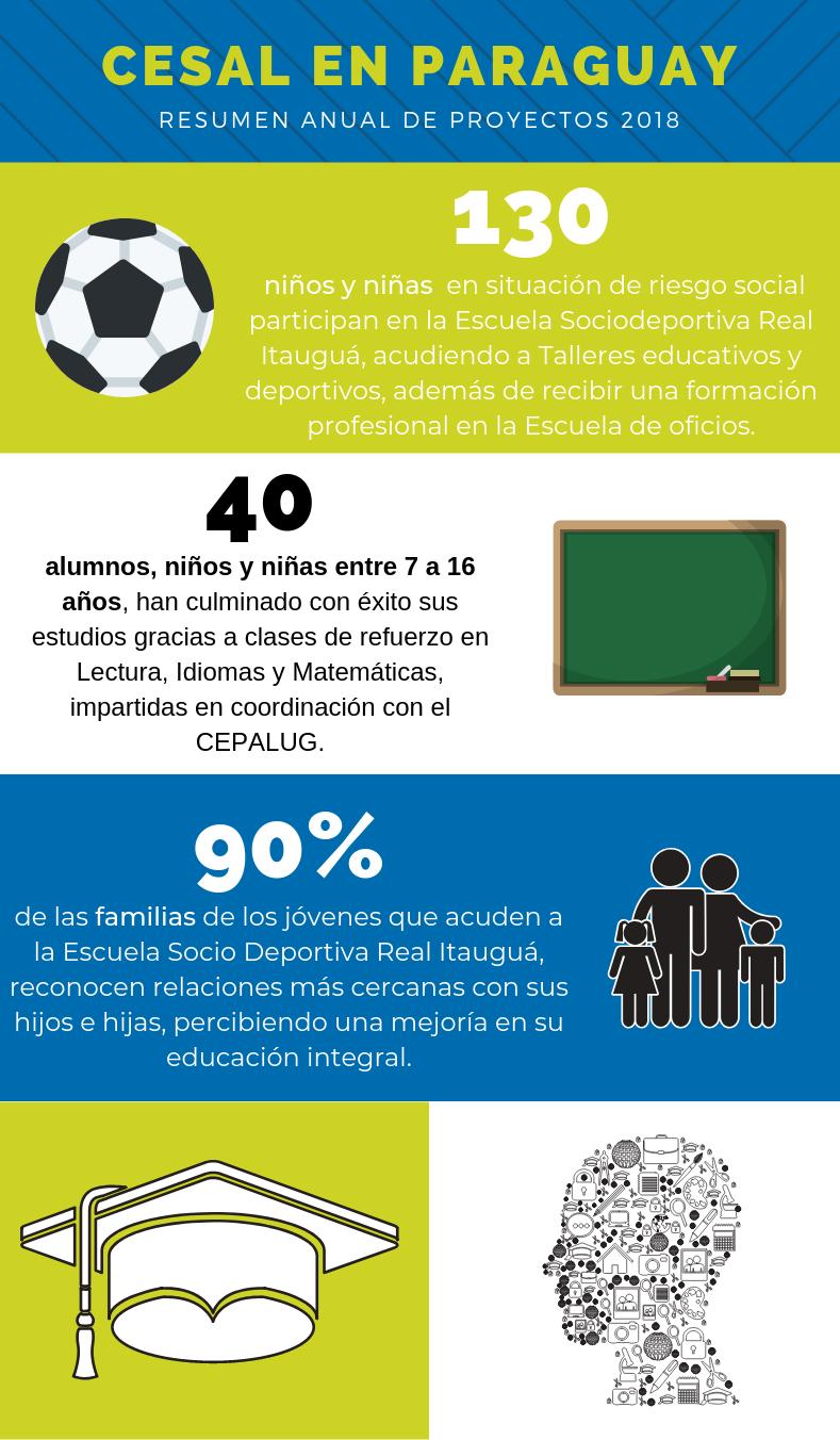 Acción de CESAL en Paraguay año 2018