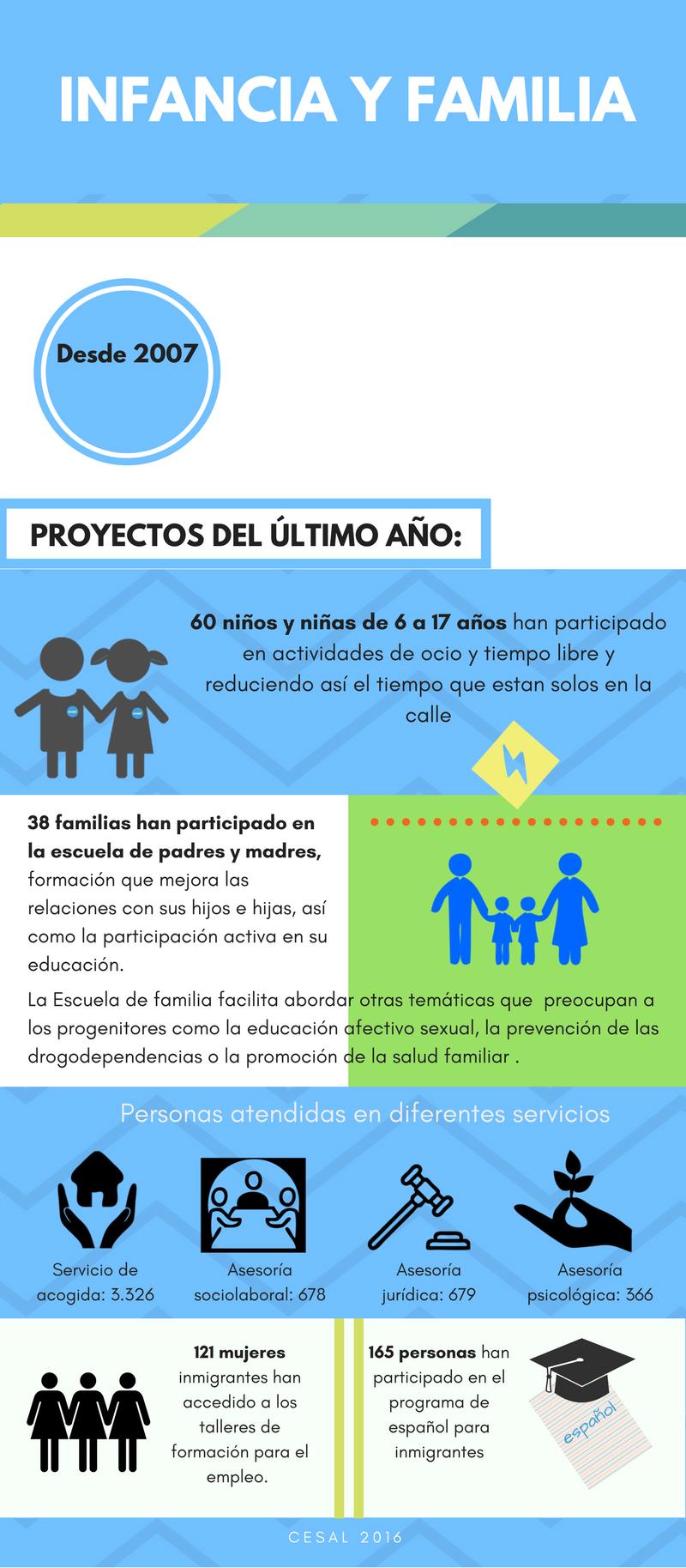 acción social cesal infancia y familia