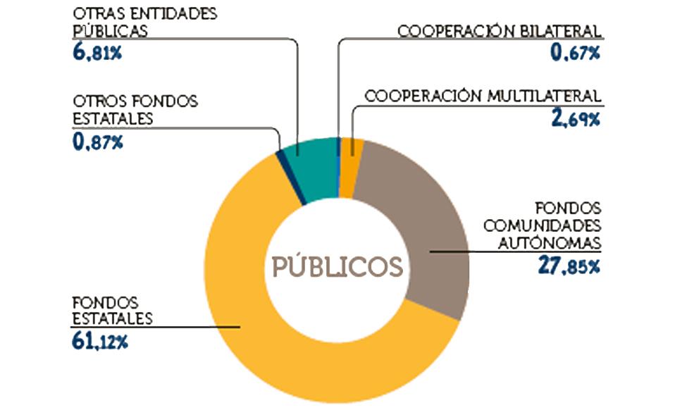 Ingresos Públicos
