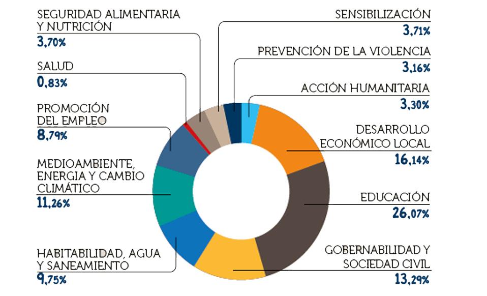 INVERSIóN PORCENTUAL POR SECTOR DE INTERVENCIóN EN COOPERACIóN INTERNACIONAL