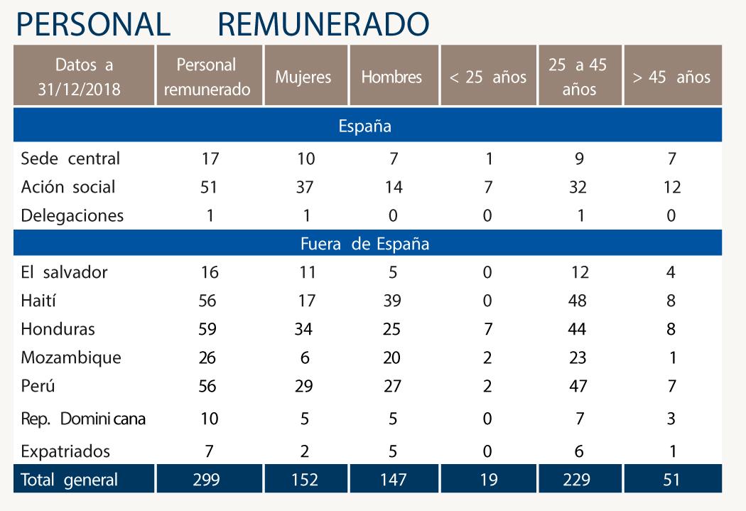 Personal remunerado CESAL 2017